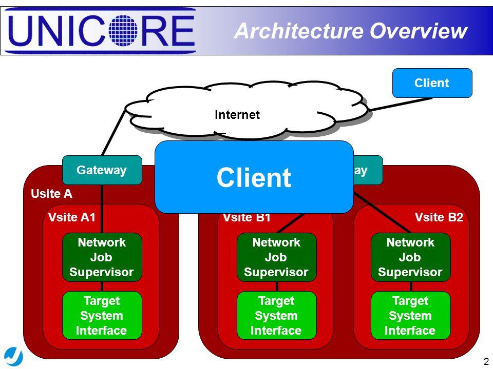 2 Usite B Vsite B2Vsite B1 Usite A Vsite A1 Architecture Overview Gateway Internet Gateway Target System Interface Network Job Supervisor Target System Interface Network Job Supervisor Client