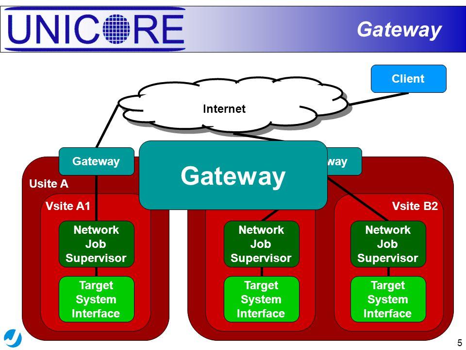 5 Usite B Vsite B2Vsite B1 Usite A Vsite A1 Gateway Internet Gateway Target System Interface Network Job Supervisor Target System Interface Network Job Supervisor Client Gateway