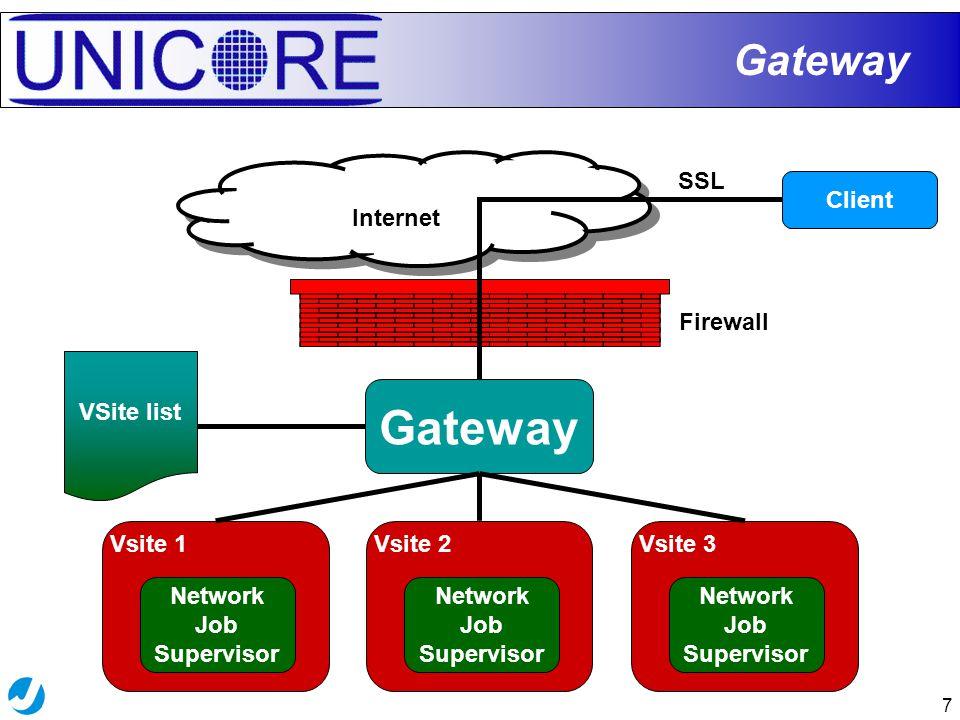 7 Gateway Internet Client Gateway SSL VSite list Vsite 2 Network Job Supervisor Vsite 1 Network Job Supervisor Vsite 3 Network Job Supervisor Firewall