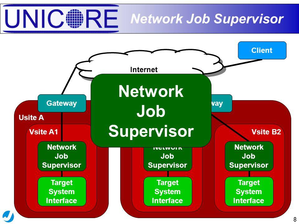 8 Network Job Supervisor Usite B Vsite B2Vsite B1 Usite A Vsite A1 Gateway Internet Gateway Target System Interface Network Job Supervisor Target System Interface Network Job Supervisor Client Network Job Supervisor