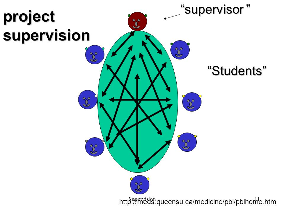 Supervision11 project supervision supervisor Students http://meds.queensu.ca/medicine/pbl/pblhome.htm
