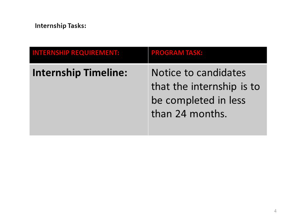 INTERNSHIP REQUIREMENT:PROGRAM TASK: Internship Timeline:Notice to candidates that the internship is to be completed in less than 24 months.
