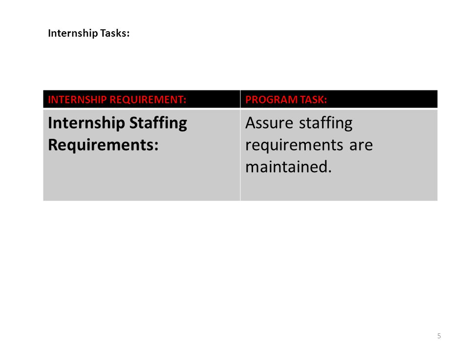 5 INTERNSHIP REQUIREMENT:PROGRAM TASK: Internship Staffing Requirements: Assure staffing requirements are maintained.