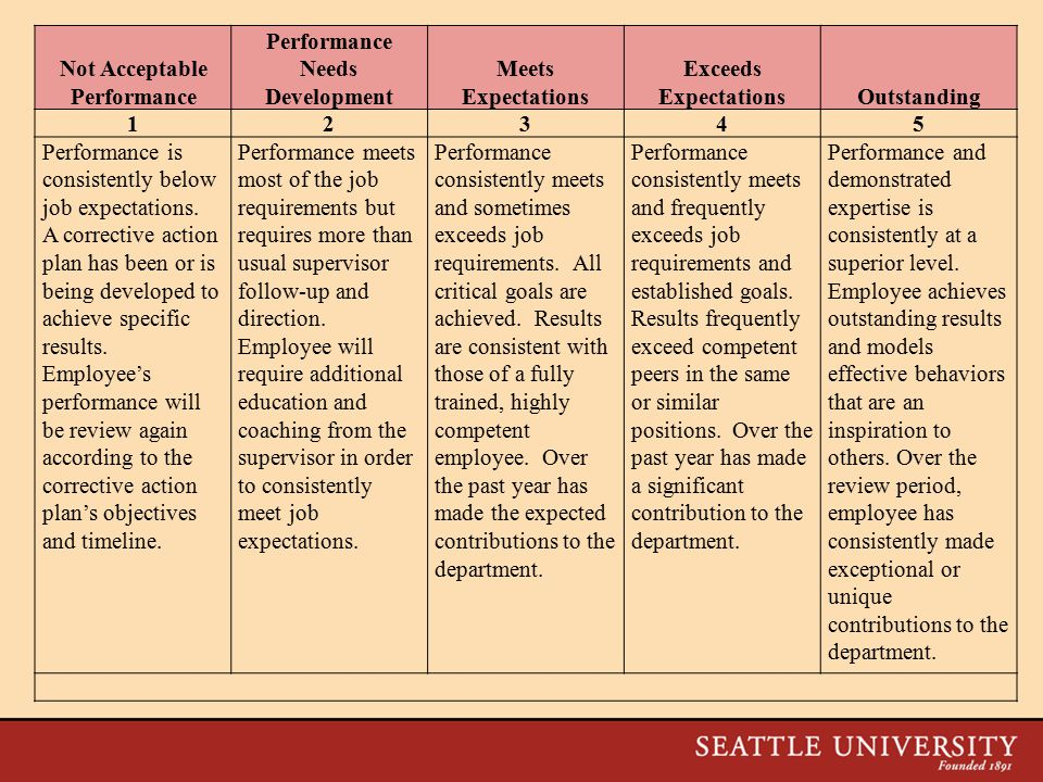 Not Acceptable Performance Performance Needs Development Meets Expectations Exceeds ExpectationsOutstanding 12345 Performance is consistently below job expectations.