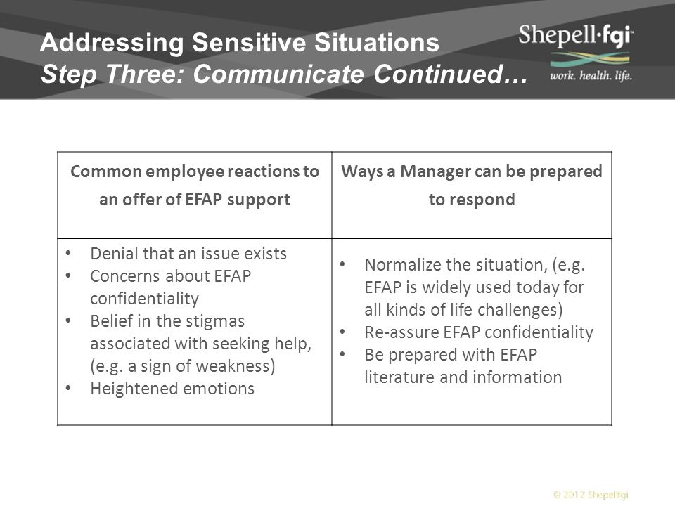 Addressing Sensitive Situations Step Three: Communicate Continued… Common employee reactions to an offer of EFAP support Ways a Manager can be prepared to respond Denial that an issue exists Concerns about EFAP confidentiality Belief in the stigmas associated with seeking help, (e.g.
