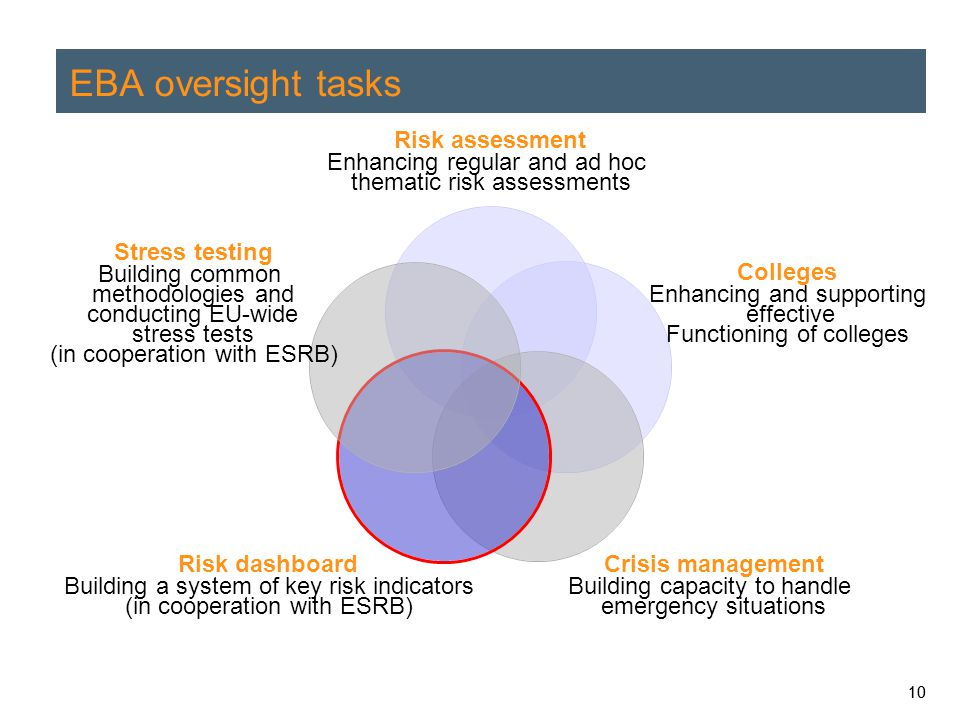 10 EBA oversight tasks Risk assessment Enhancing regular and ad hoc thematic risk assessments Colleges Enhancing and supporting effective Functioning of colleges Crisis management Building capacity to handle emergency situations Risk dashboard Building a system of key risk indicators (in cooperation with ESRB) Stress testing Building common methodologies and conducting EU-wide stress tests (in cooperation with ESRB)