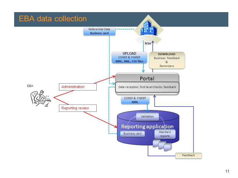 11 EBA data collection Reporting application Standard reports Portal Data reception, first level checks, feedback Business card UPLOAD COREP & FINREP XBRL, XML, CSV files UPLOAD COREP & FINREP XBRL, XML, CSV files Validation Referential Data Business card Referential Data Business card EBA NSA DOWNLOAD Business Feedback & Reminders DOWNLOAD Business Feedback & Reminders Feedback COREP & FINREP XBRL COREP & FINREP XBRL Administration Reporting review
