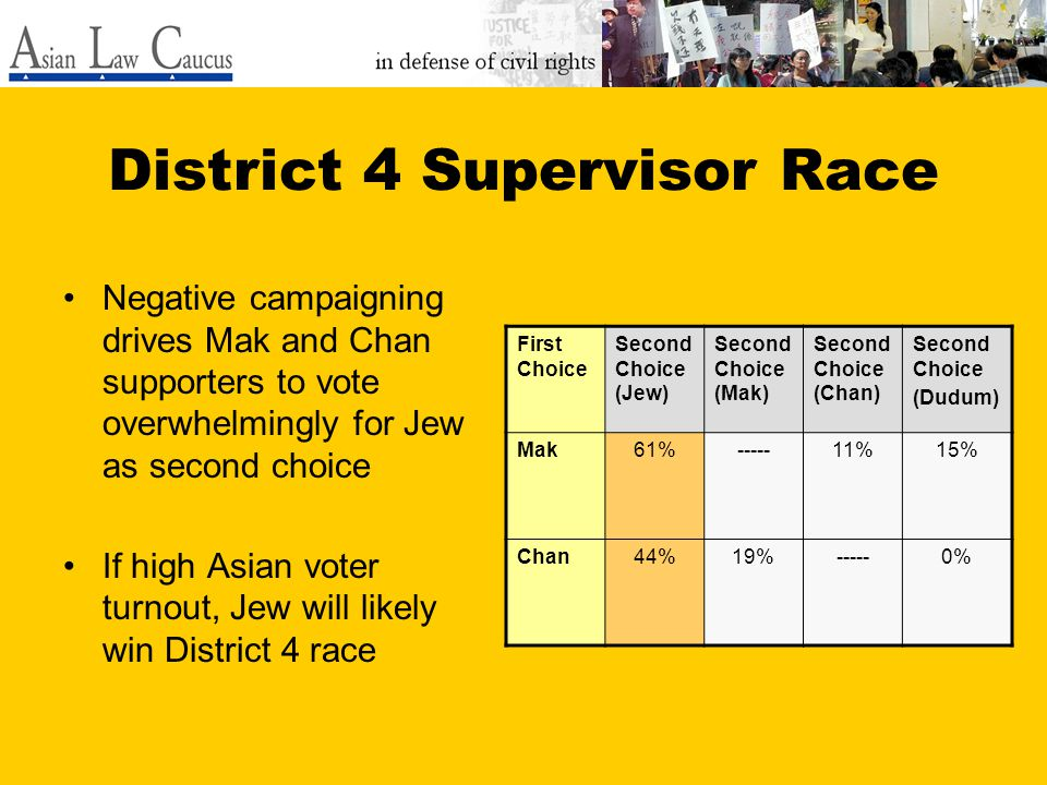 District 4 Supervisor Race Negative campaigning drives Mak and Chan supporters to vote overwhelmingly for Jew as second choice If high Asian voter turnout, Jew will likely win District 4 race First Choice Second Choice (Jew) Second Choice (Mak) Second Choice (Chan) Second Choice (Dudum) Mak61%-----11%15% Chan44%19%-----0%