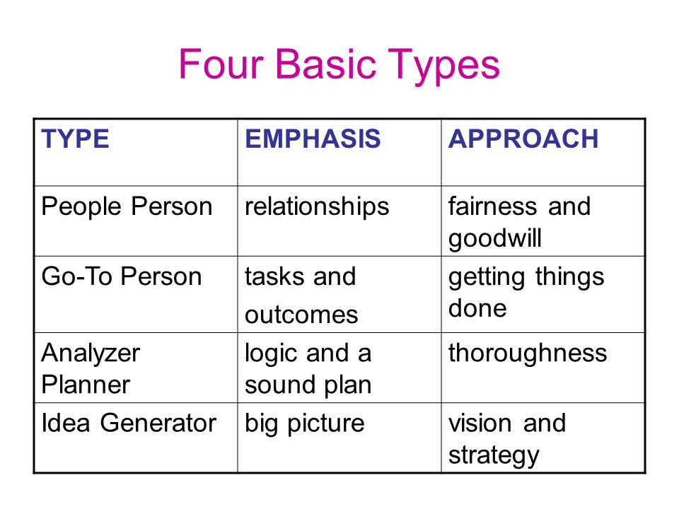 Four Basic Types TYPEEMPHASISAPPROACH People Personrelationshipsfairness and goodwill Go-To Persontasks and outcomes getting things done Analyzer Plan