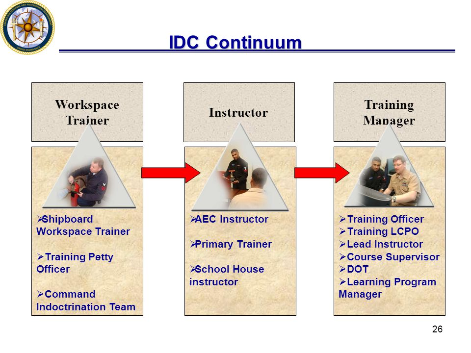 26 IDC Continuum  Shipboard Workspace Trainer  Training Petty Officer  Command Indoctrination Team  AEC Instructor  Primary Trainer  School House instructor  Training Officer  Training LCPO  Lead Instructor  Course Supervisor  DOT  Learning Program Manager Workspace Trainer Instructor Training Manager
