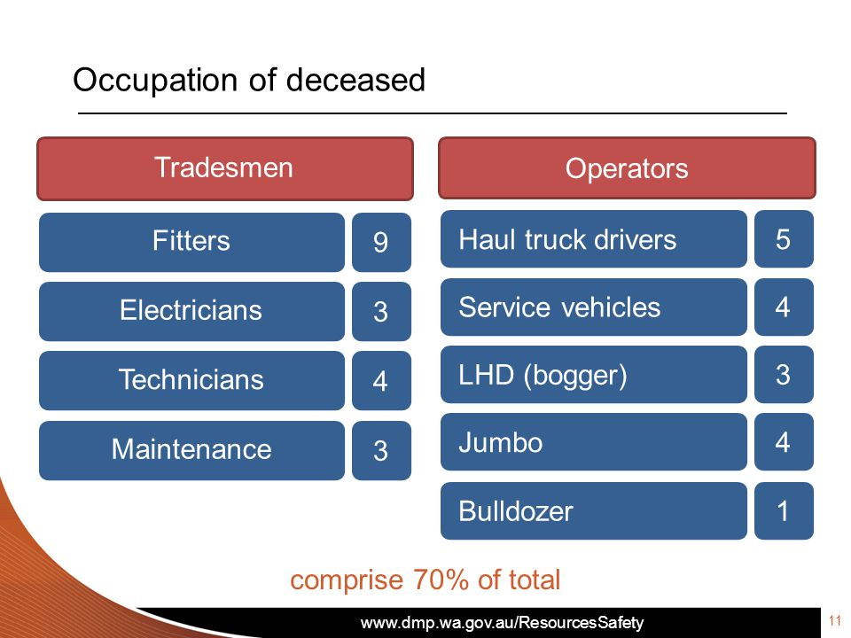 www.dmp.wa.gov.au/ResourcesSafety comprise 70% of total 11 Occupation of deceased Tradesmen 9 Fitters 3 Electricians 4 Technicians 3 Maintenance Opera