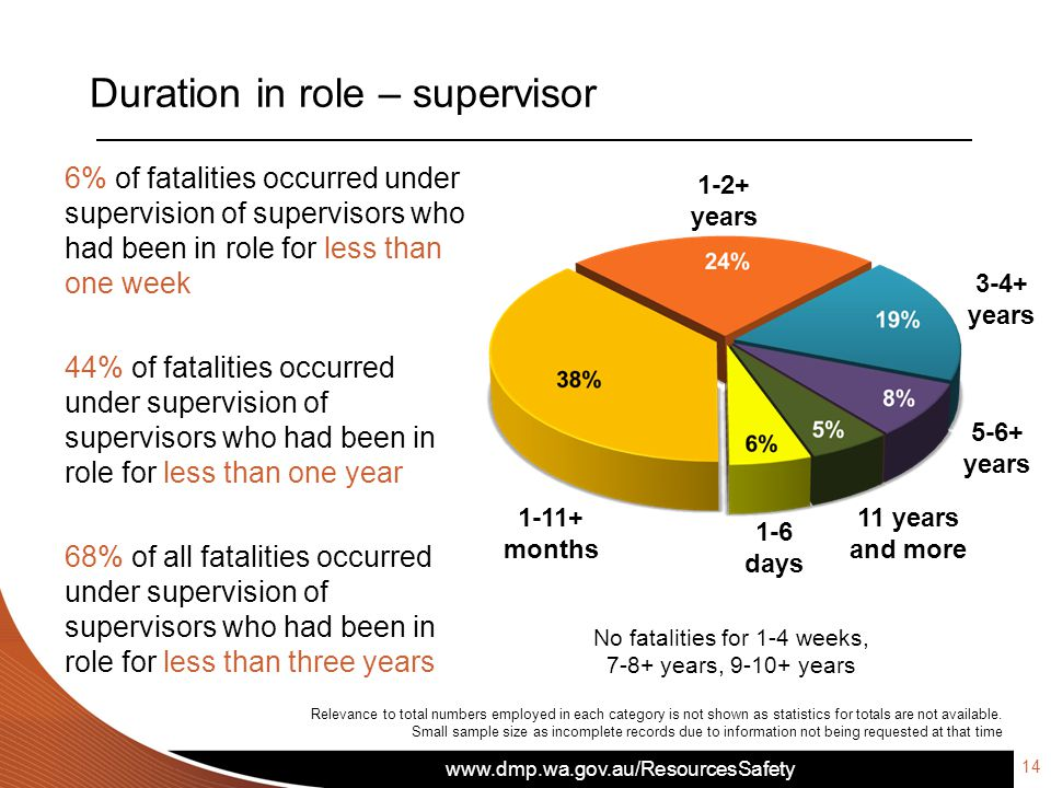 www.dmp.wa.gov.au/ResourcesSafety Duration in role – supervisor Relevance to total numbers employed in each category is not shown as statistics for totals are not available.