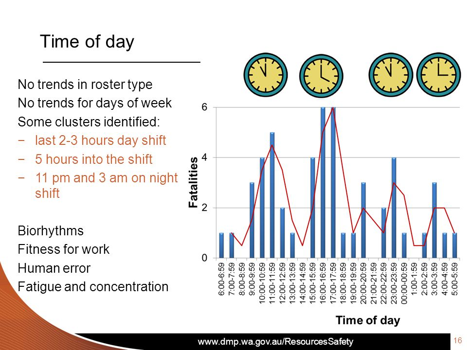 www.dmp.wa.gov.au/ResourcesSafety Time of day 16 No trends in roster type No trends for days of week Some clusters identified: −last 2-3 hours day shift −5 hours into the shift −11 pm and 3 am on night shift Biorhythms Fitness for work Human error Fatigue and concentration