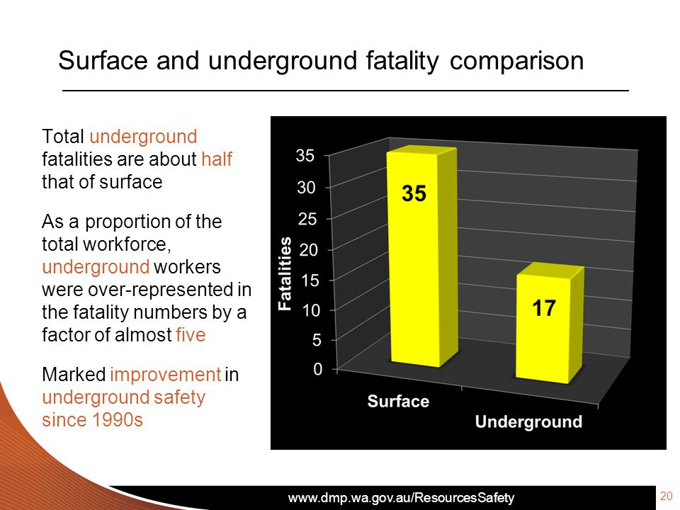 www.dmp.wa.gov.au/ResourcesSafety Surface and underground fatality comparison 20 Total underground fatalities are about half that of surface As a proportion of the total workforce, underground workers were over-represented in the fatality numbers by a factor of almost five Marked improvement in underground safety since 1990s