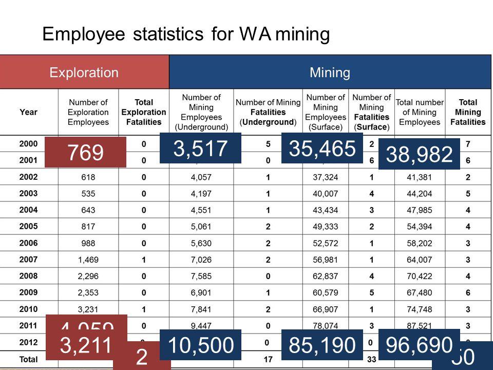 www.dmp.wa.gov.au/ResourcesSafety Employee statistics for WA mining 250 38,982 96,690 769 4,059 3,211 3,517 10,500 35,465 85,190