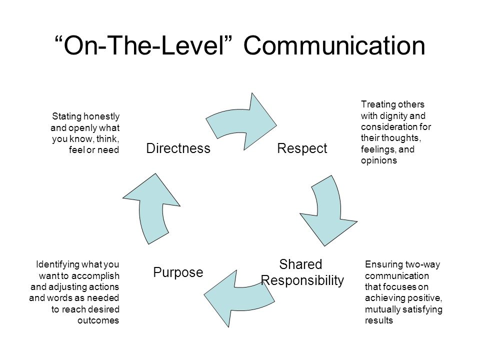 On-The-Level Communication Treating others with dignity and consideration for their thoughts, feelings, and opinions Stating honestly and openly what you know, think, feel or need Identifying what you want to accomplish and adjusting actions and words as needed to reach desired outcomes Ensuring two-way communication that focuses on achieving positive, mutually satisfying results