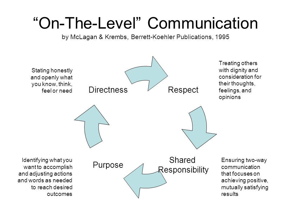 On-The-Level Communication by McLagan & Krembs, Berrett-Koehler Publications, 1995 Treating others with dignity and consideration for their thoughts, feelings, and opinions Stating honestly and openly what you know, think, feel or need Identifying what you want to accomplish and adjusting actions and words as needed to reach desired outcomes Ensuring two-way communication that focuses on achieving positive, mutually satisfying results