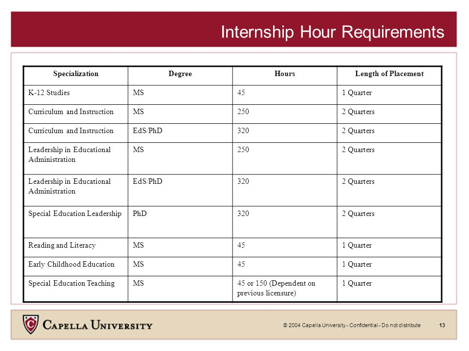 © 2004 Capella University - Confidential - Do not distribute13 Internship Hour Requirements SpecializationDegreeHoursLength of Placement K-12 StudiesMS451 Quarter Curriculum and InstructionMS2502 Quarters Curriculum and InstructionEdS/PhD3202 Quarters Leadership in Educational Administration MS2502 Quarters Leadership in Educational Administration EdS/PhD3202 Quarters Special Education LeadershipPhD3202 Quarters Reading and LiteracyMS451 Quarter Early Childhood EducationMS451 Quarter Special Education TeachingMS45 or 150 (Dependent on previous licensure) 1 Quarter