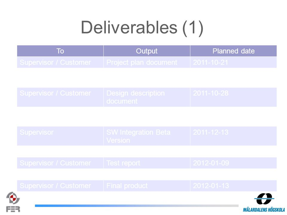 Deliverables (2) ToOutputPlanned date SupervisorSummary week reportEvery monday SupervisorMinutes of meetingDuring project Team membersTechnical standards documents During project Supervisor / CustomerRevisions of existing documents When needed