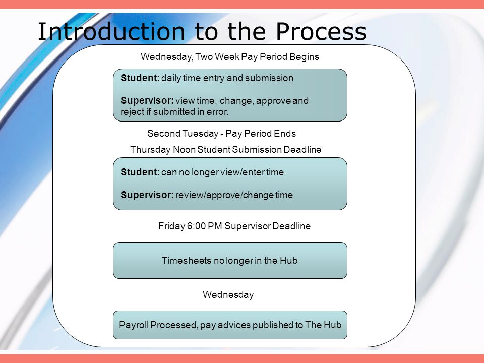 Introduction to the Process Student: daily time entry and submission Supervisor: view time, change, approve and reject if submitted in error. Wednesda
