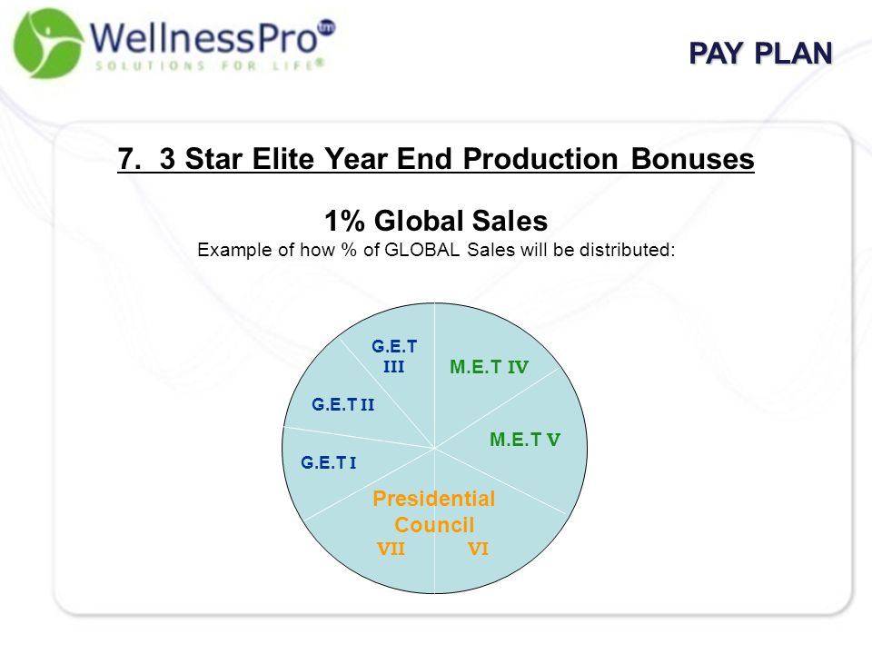7. 3 Star Elite Year End Production Bonuses 1% Global Sales Example of how % of GLOBAL Sales will be distributed: G.E.T III G.E.T II G.E.T I M.E.T V M