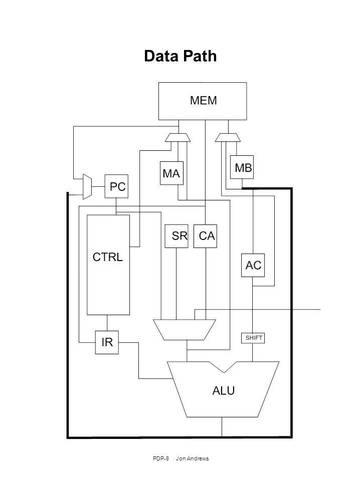 PDP-8 Jon Andrews Data Path