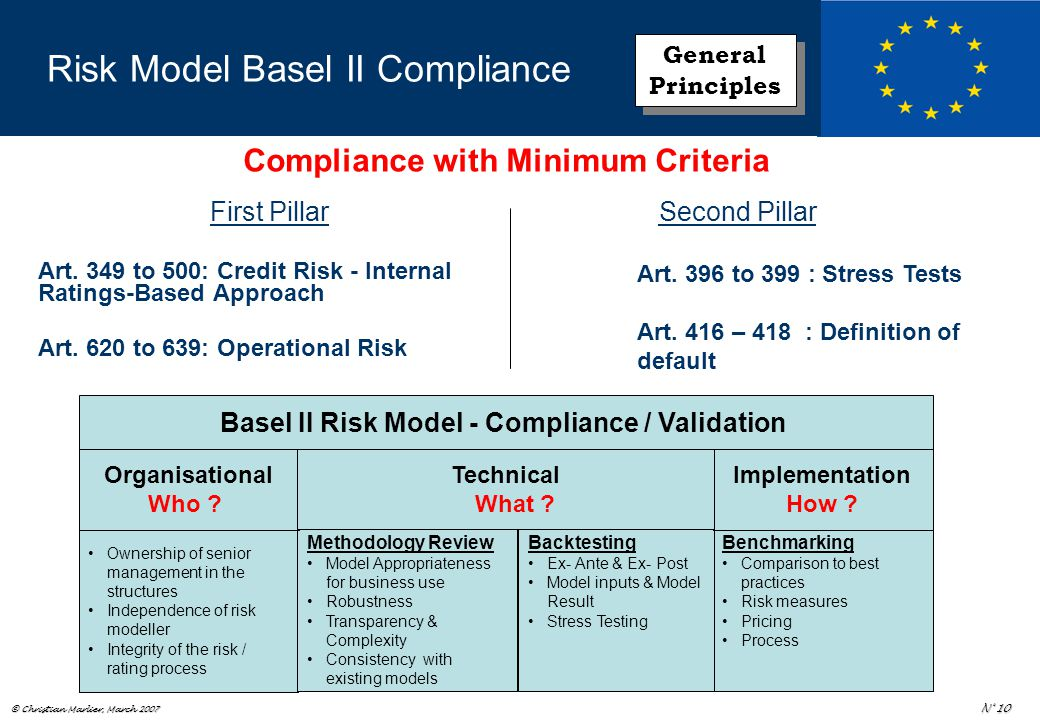© Christian Marlier, March 2007 N° 10 Risk Model Basel II Compliance First Pillar Art.