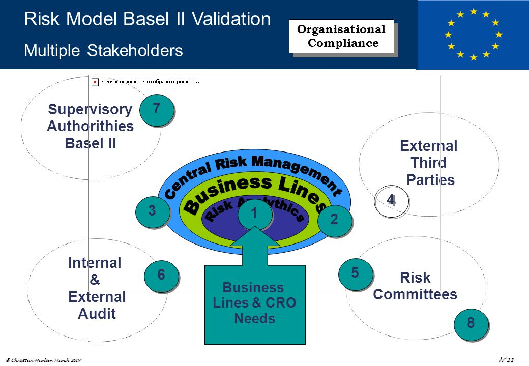 © Christian Marlier, March 2007 N° 11 Risk Committees External Third Parties Internal & External Audit Supervisory Authorithies Basel II 1 1 2 2 4 4 3 3 5 5 6 6 7 7 8 8 Business Lines & CRO Needs Risk Model Basel II Validation Multiple Stakeholders Organisational Compliance Organisational Compliance