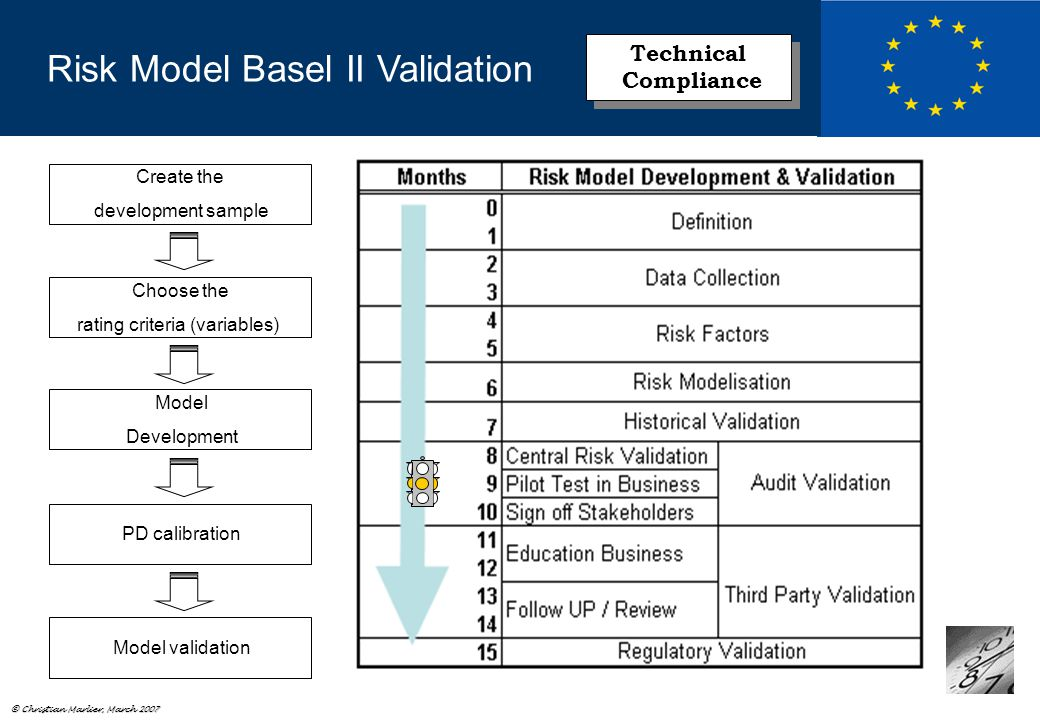 © Christian Marlier, March 2007 Create the development sample Choose the rating criteria (variables) Model Development PD calibration Model validation Risk Model Basel II Validation Technical Compliance Technical Compliance