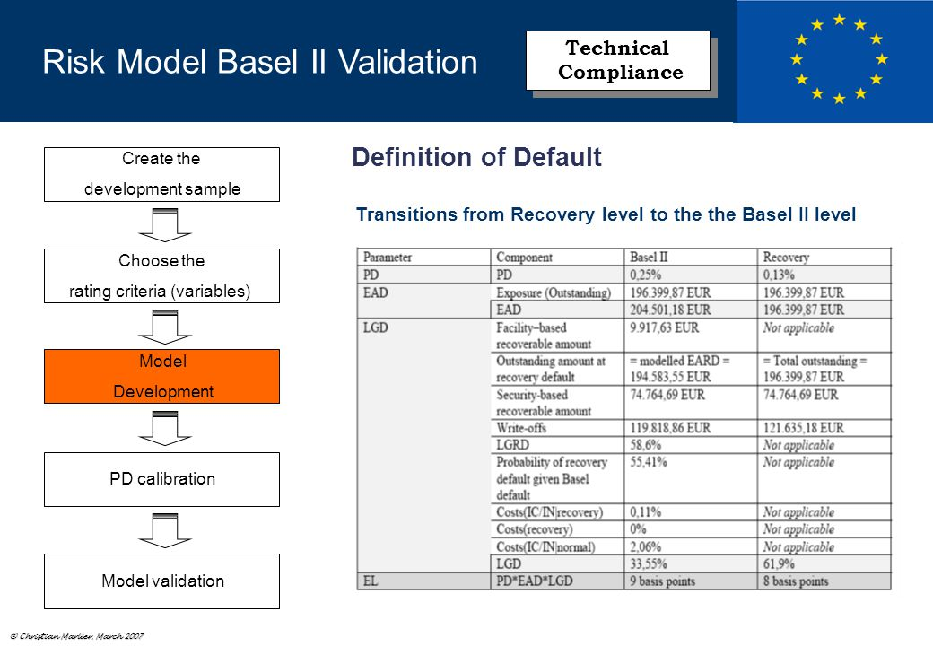 © Christian Marlier, March 2007 Create the development sample Choose the rating criteria (variables) Model Development PD calibration Model validation Risk Model Basel II Validation Technical Compliance Technical Compliance Definition of Default Transitions from Recovery level to the the Basel II level