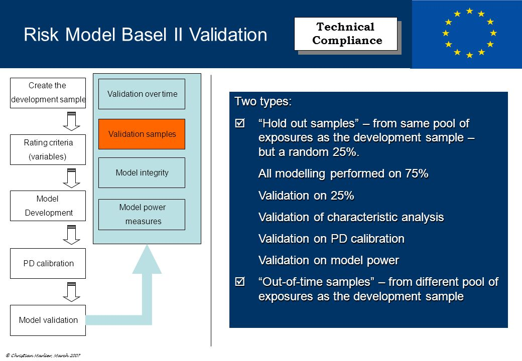 © Christian Marlier, March 2007 Model power measures Model integrity Validation samples Validation over time Create the development sample Rating criteria (variables) Model Development PD calibration Model validation Risk Model Basel II Validation Technical Compliance Technical Compliance Two types:  Hold out samples – from same pool of exposures as the development sample – but a random 25%.