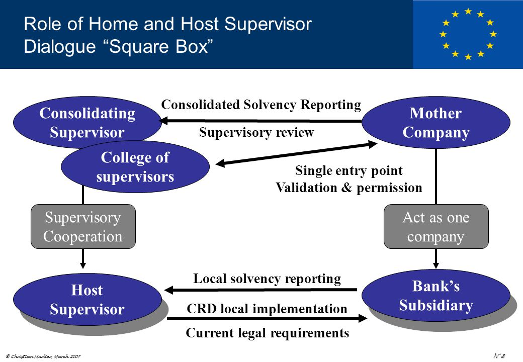 © Christian Marlier, March 2007 N° 8 Role of Home and Host Supervisor Dialogue Square Box Consolidating Supervisor Mother Company Supervisory Cooperation Act as one company Bank's Subsidiary Host Supervisor College of supervisors Local solvency reporting CRD local implementation Current legal requirements Consolidated Solvency Reporting Supervisory review Single entry point Validation & permission