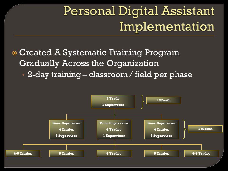  Created A Systematic Training Program Gradually Across the Organization 2-day training – classroom / field per phase 3 Trade 1 Supervisor Zone Super