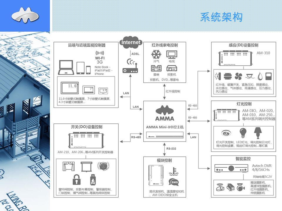 产品特色 传统开关、温控器为主 触摸屏、场景面板为辅 网络终端为中心 云计算为后台
