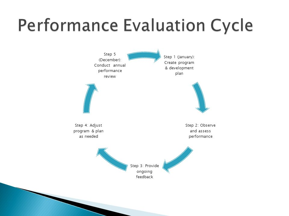 Performance EvaluationPerformance Rating The performance evaluation process is a key supervisory responsibility.
