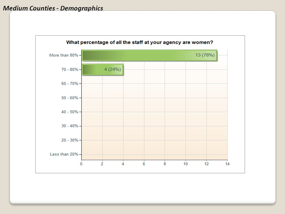 Medium Counties - Demographics