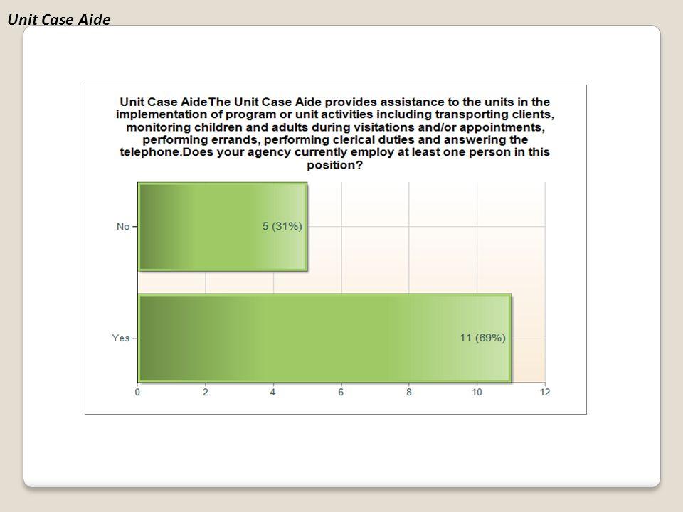 Unit Case Aide