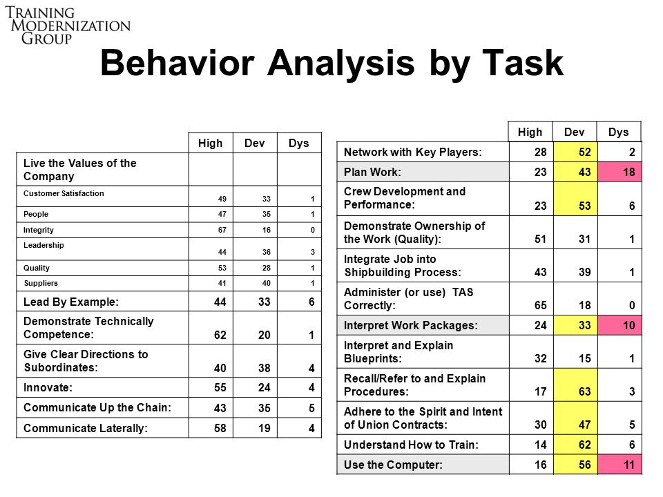 28 Behavior Analysis by Task HighDevDys Live the Values of the Company Customer Satisfaction 49331 People 47351 Integrity 67160 Leadership 44363 Quality 53281 Suppliers 41401 Lead By Example: 44336 Demonstrate Technically Competence: 62201 Give Clear Directions to Subordinates: 40384 Innovate: 55244 Communicate Up the Chain: 43355 Communicate Laterally: 58194 Network with Key Players:28522 Plan Work:234318 Crew Development and Performance: 23536 Demonstrate Ownership of the Work (Quality):51311 Integrate Job into Shipbuilding Process:43391 Administer (or use) TAS Correctly:65180 Interpret Work Packages:243310 Interpret and Explain Blueprints:32151 Recall/Refer to and Explain Procedures:17633 Adhere to the Spirit and Intent of Union Contracts:30475 Understand How to Train:14626 Use the Computer:165611 HighDevDys