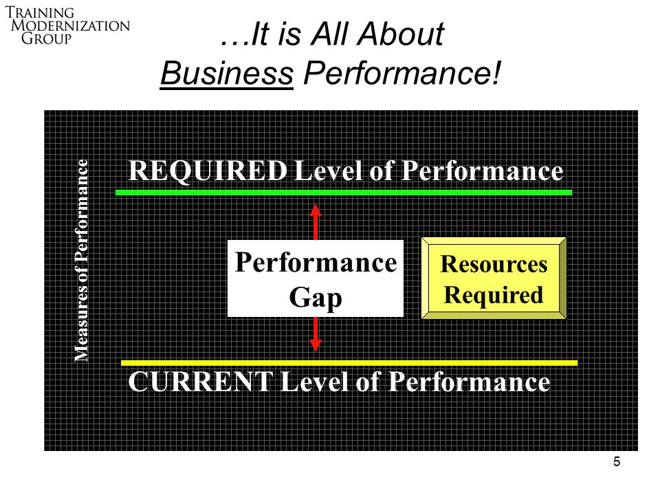5 REQUIRED Level of Performance CURRENT Level of Performance Performance Gap Measures of Performance …It is All About Business Performance.