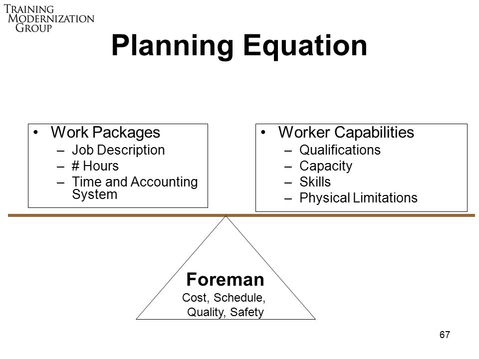67 Planning Equation Work Packages –Job Description –# Hours –Time and Accounting System Worker Capabilities –Qualifications –Capacity –Skills –Physical Limitations Foreman Cost, Schedule, Quality, Safety