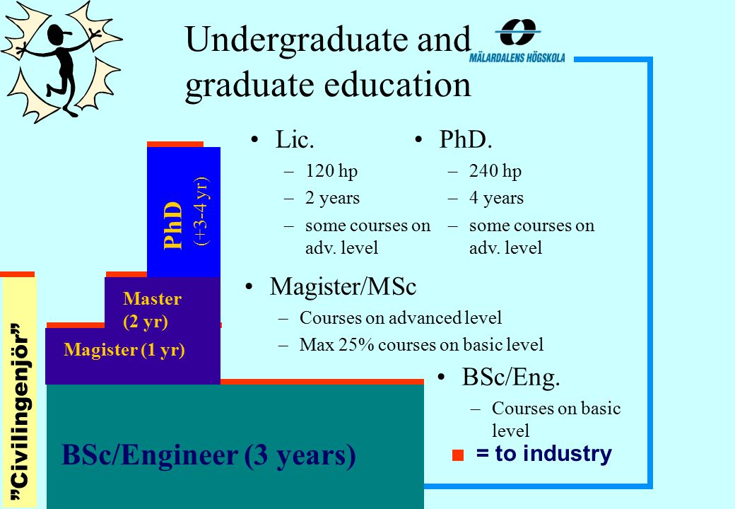 Undergraduate and graduate education PhD (+3-4 yr) Magister (1 yr) = to industry BSc/Engineer (3 years) BSc/Eng.