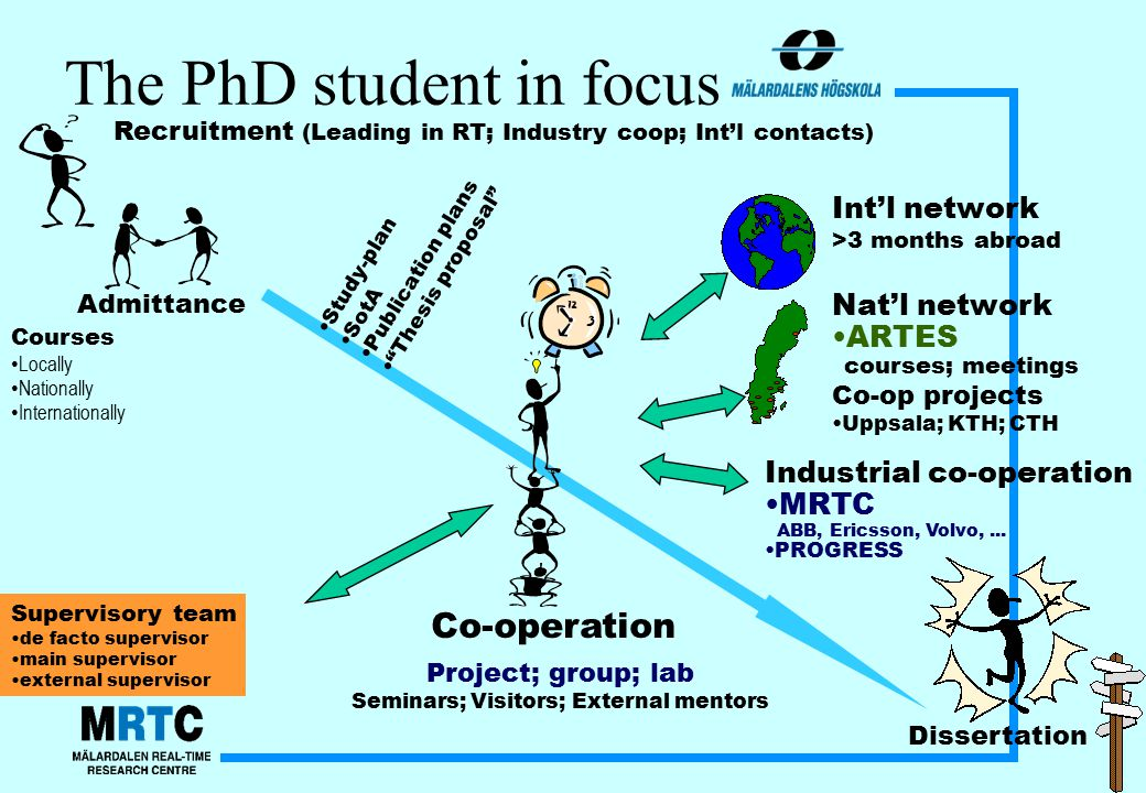 The PhD student in focus Dissertation Recruitment (Leading in RT; Industry coop; Int'l contacts) Co-operation Int'l network >3 months abroad Nat'l network ARTES courses; meetings Co-op projects Uppsala; KTH; CTH Industrial co-operation MRTC ABB, Ericsson, Volvo,...