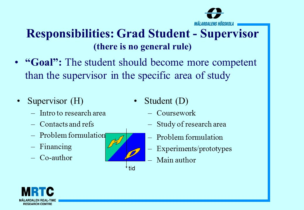 Responsibilities: Grad Student - Supervisor (there is no general rule) Supervisor (H) –Intro to research area –Contacts and refs –Problem formulation –Financing –Co-author Student (D) –Coursework –Study of research area –Problem formulation –Experiments/prototypes –Main author Goal : The student should become more competent than the supervisor in the specific area of study tid