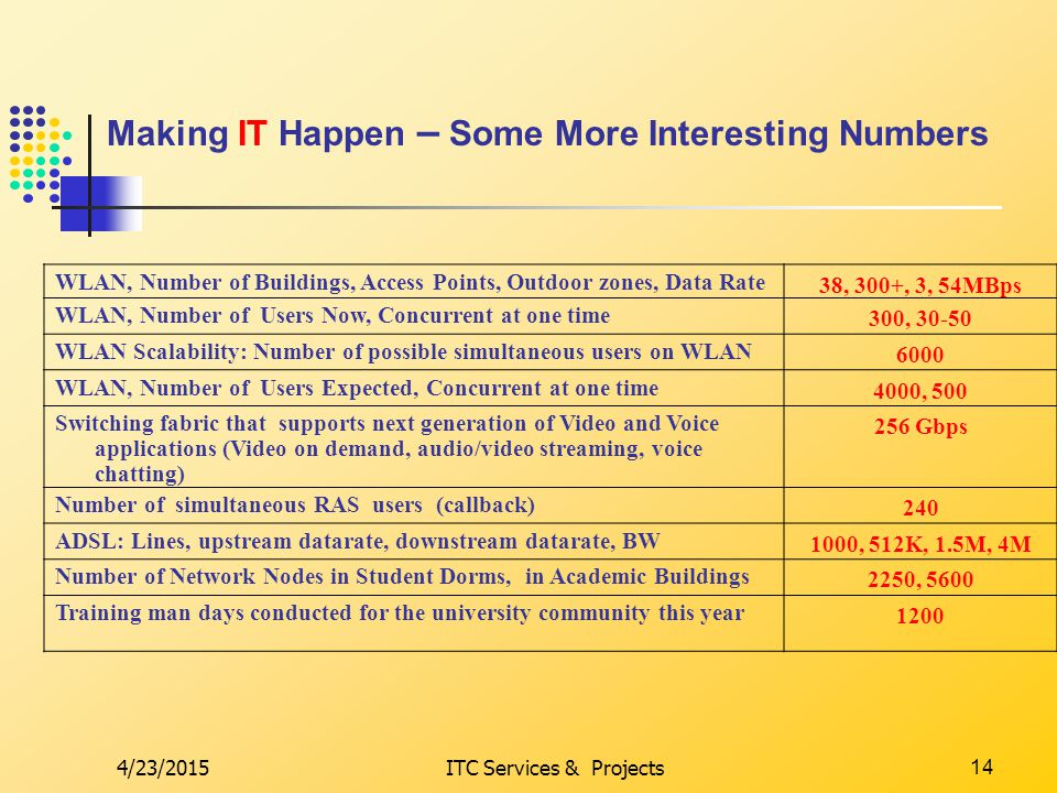 4/23/2015ITC Services & Projects14 Making IT Happen – Some More Interesting Numbers WLAN, Number of Buildings, Access Points, Outdoor zones, Data Rate 38, 300+, 3, 54MBps WLAN, Number of Users Now, Concurrent at one time 300, 30-50 WLAN Scalability: Number of possible simultaneous users on WLAN 6000 WLAN, Number of Users Expected, Concurrent at one time 4000, 500 Switching fabric that supports next generation of Video and Voice applications (Video on demand, audio/video streaming, voice chatting) 256 Gbps Number of simultaneous RAS users (callback) 240 ADSL: Lines, upstream datarate, downstream datarate, BW 1000, 512K, 1.5M, 4M Number of Network Nodes in Student Dorms, in Academic Buildings 2250, 5600 Training man days conducted for the university community this year 1200