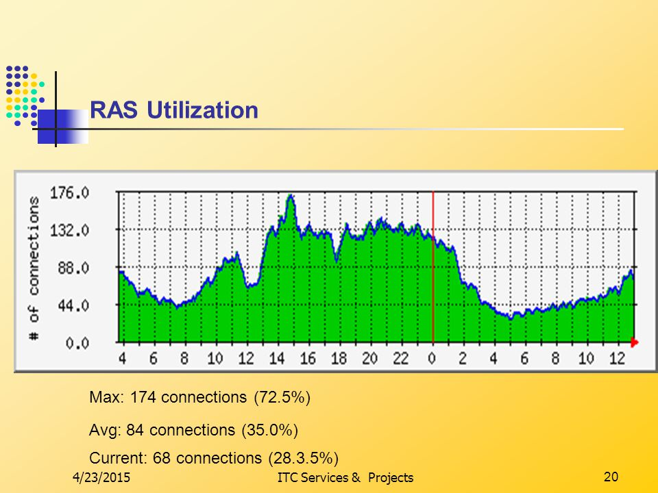 4/23/2015ITC Services & Projects20 RAS Utilization Avg: 84 connections (35.0%) Max: 174 connections (72.5%) Current: 68 connections (28.3.5%)