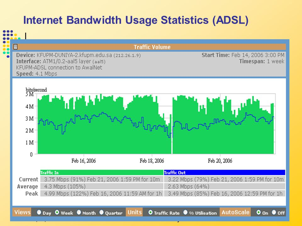 4/23/2015ITC Services & Projects22 Internet Bandwidth Usage Statistics (ADSL)