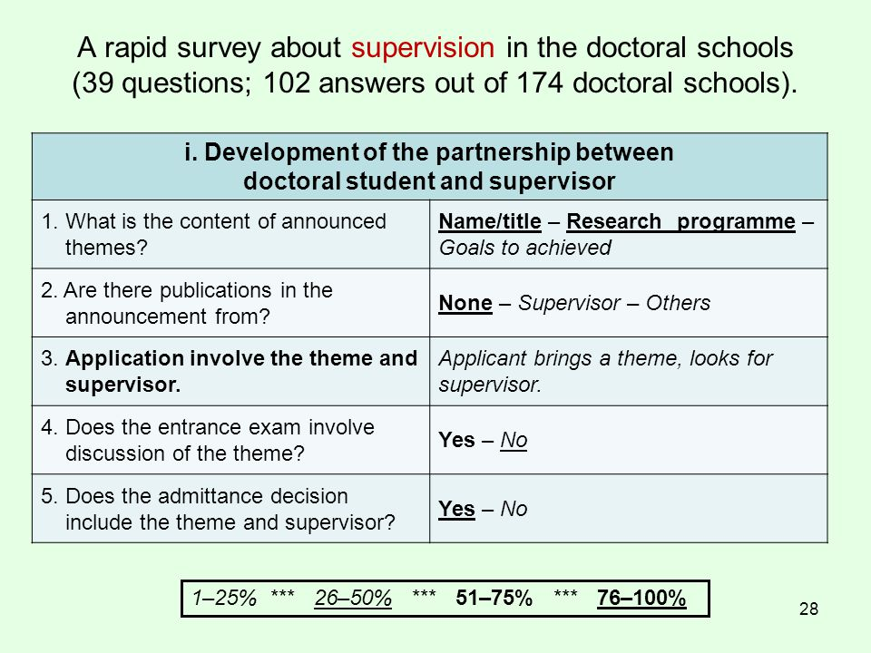 28 A rapid survey about supervision in the doctoral schools (39 questions; 102 answers out of 174 doctoral schools).