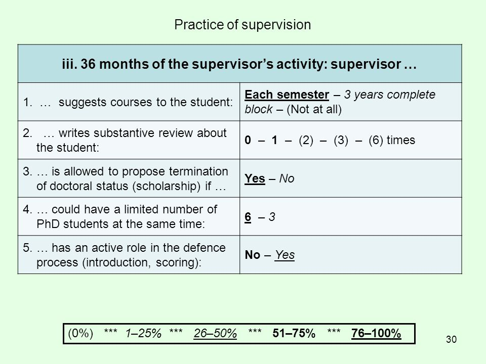 30 Practice of supervision iii. 36 months of the supervisor's activity: supervisor … 1.