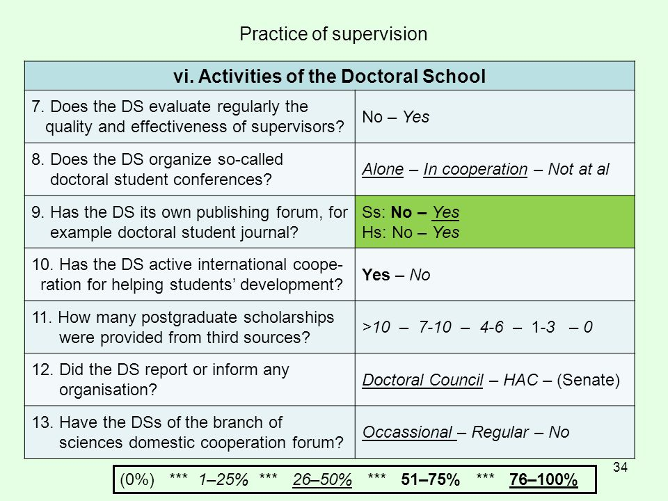 34 Practice of supervision vi. Activities of the Doctoral School 7.