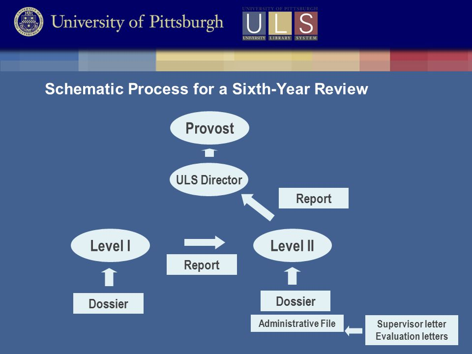 Schematic Process for a Sixth-Year Review Level I Dossier Level II Report Dossier Administrative File Supervisor letter Evaluation letters ULS Director Provost Report